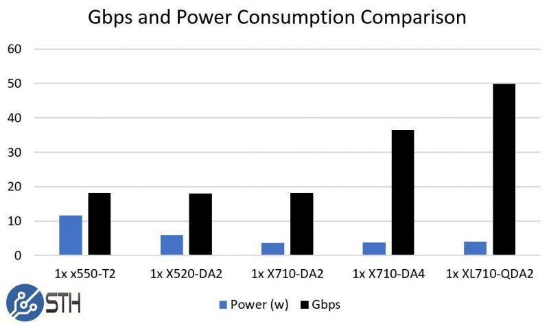 QSFP+ v  SFP+ v  10Gbase-T - Testing power consumption