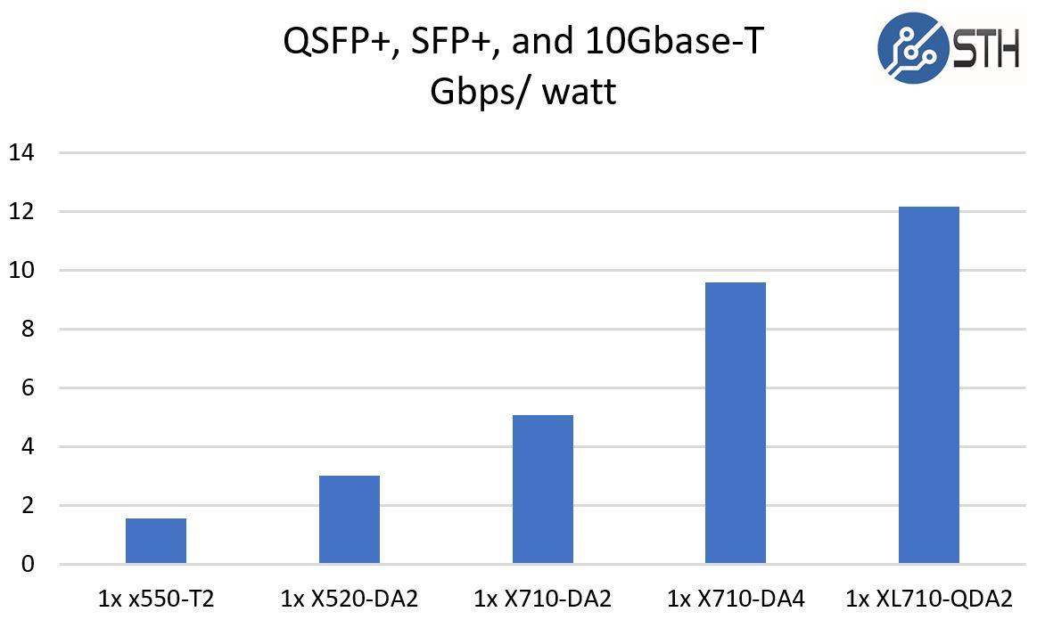 QSFP+, SFP+, and 10Gbase-T Gbps Per Watt