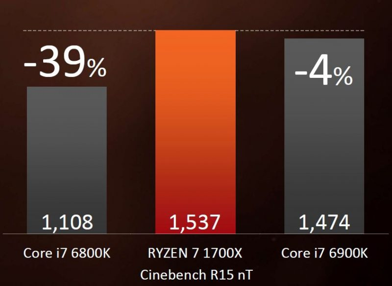AMD Ryzen 7 1700X AMD Claims
