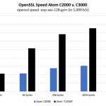 Intel Atom C2558 V Intel Atom C3558 AES