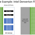Intel Atom C3000 Denverton Flexible IO