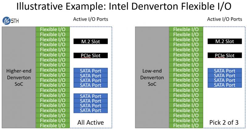 Intel Atom C3000 Denverton Flexible IO