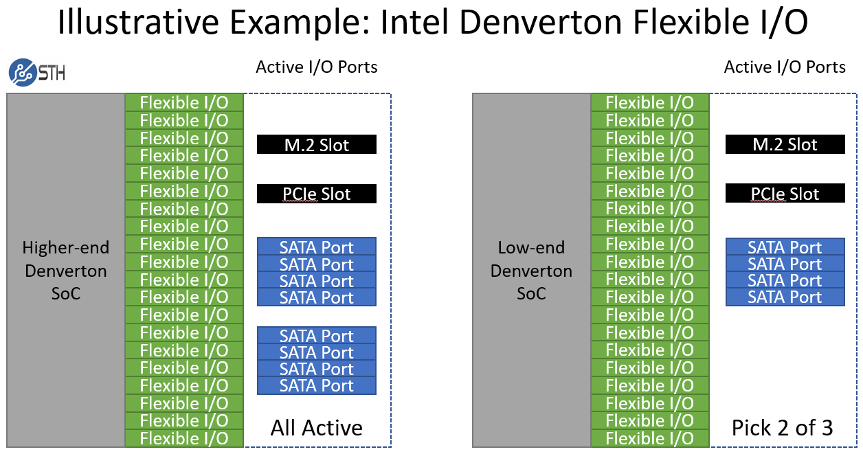 Intel Denverton Lscpu Flags 2