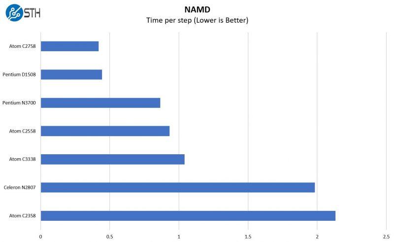 Intel Atom C3338 NAMD Benchmark
