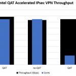 Intel QAT IPsec VPN Throughput