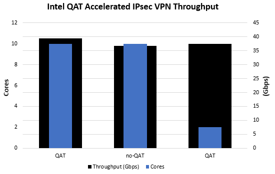 Intel QAT IPsec Performance Test Setup