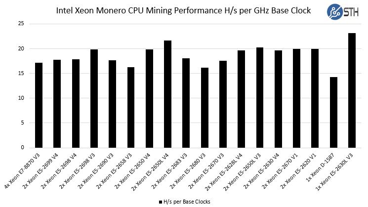 Intel Xeon Monero CPU Mining Performance Comparison Base Clocks