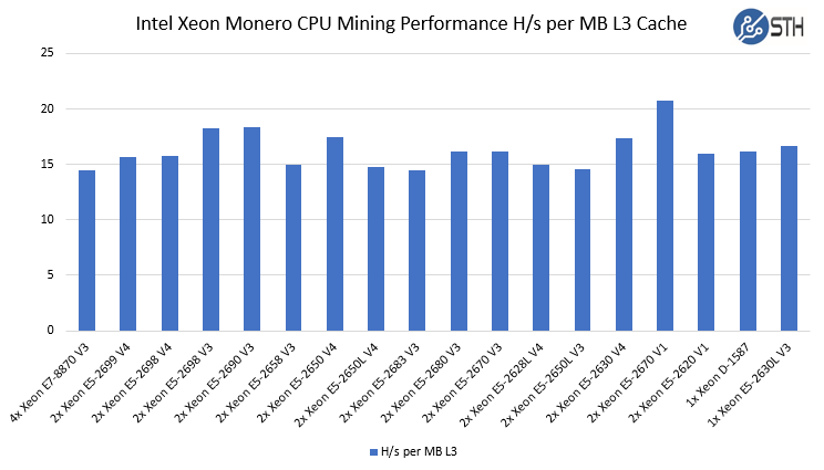 Intel Xeon Monero CPU Mining Performance Comparison L3 Cache