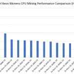 Intel Xeon Monero CPU Mining Performance Comparison Raw Hashrate