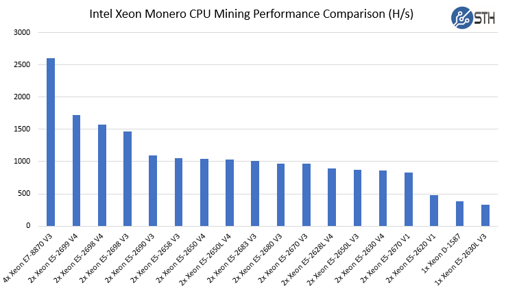Intel Xeon Monero CPU Mining Performance Comparison Raw Hashrate