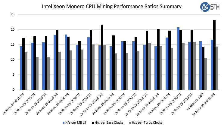 Intel Xeon Monero CPU Mining Performance Comparison Summary