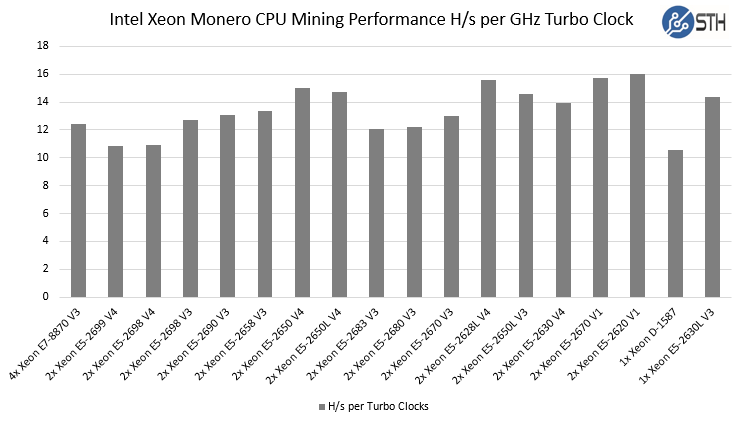 Intel Xeon Monero CPU Mining Performance Comparison Turbo Clocks