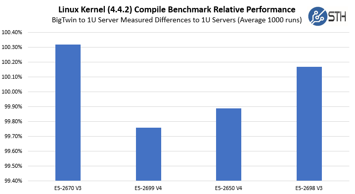 Supermicro BigTwin Kernel Compile Benchmark Relative Performances