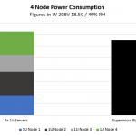 Supermicro BigTwin Power Consumption