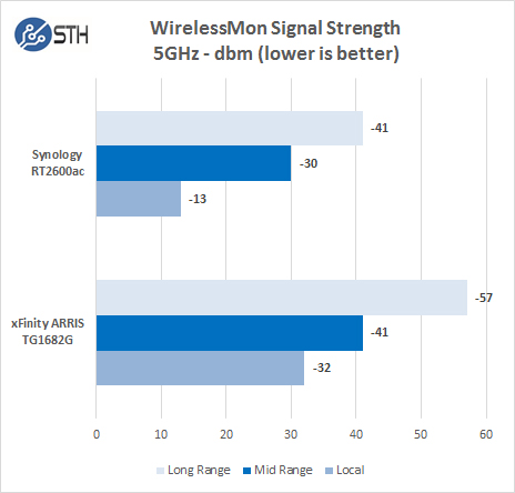 Synology RT2600ac WM 5GHz Signal Strength