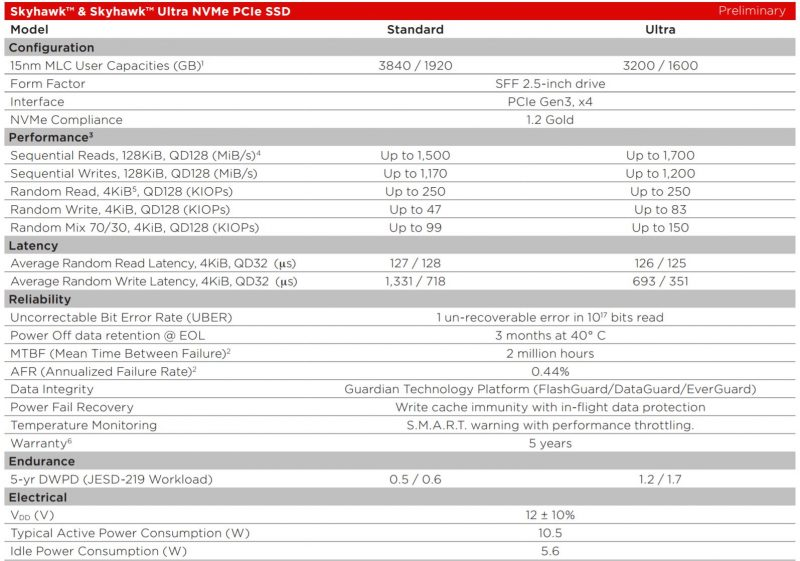 WD SanDisk Skyhawk NVMe Data Sheet