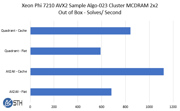 Xeon Phi 7210 AVX2 Sample Out Of Box Cluster MCDRAM 2x2