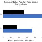 Xeon Phi 7210 Component Failure Prediction Model Training