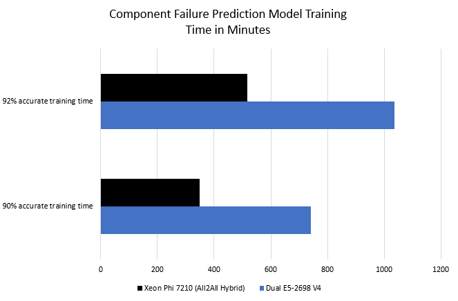 Xeon Phi 7210 Component Failure Prediction Model Training