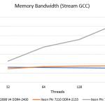 Xeon Phi 7210 MCDRAM Stream Impact