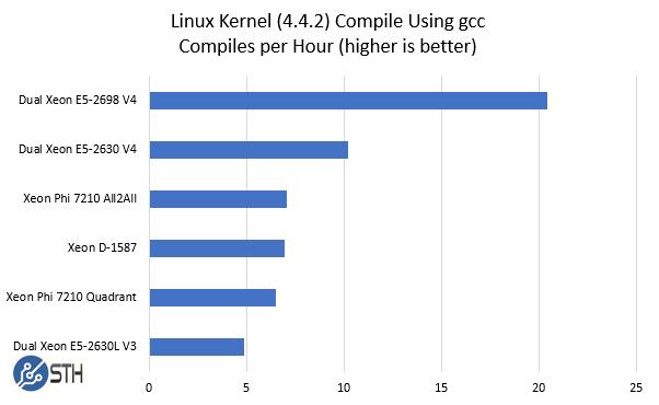 Xeon Phi 7210 PyKCB Comparision