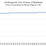 E5v3lowpower 10 Hour Power Consumption In W By Minute