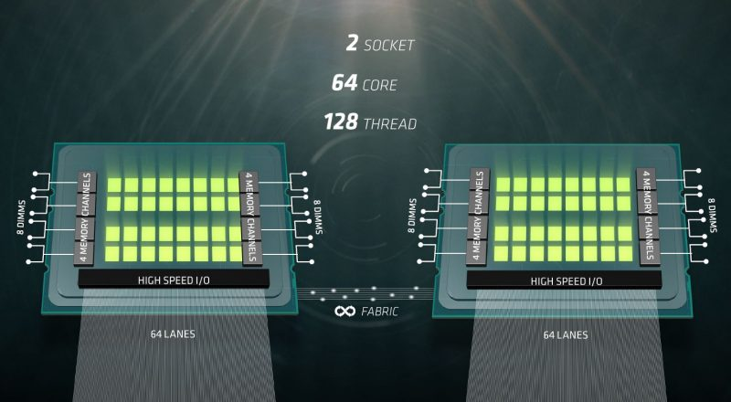 AMD Naples Naples Platform