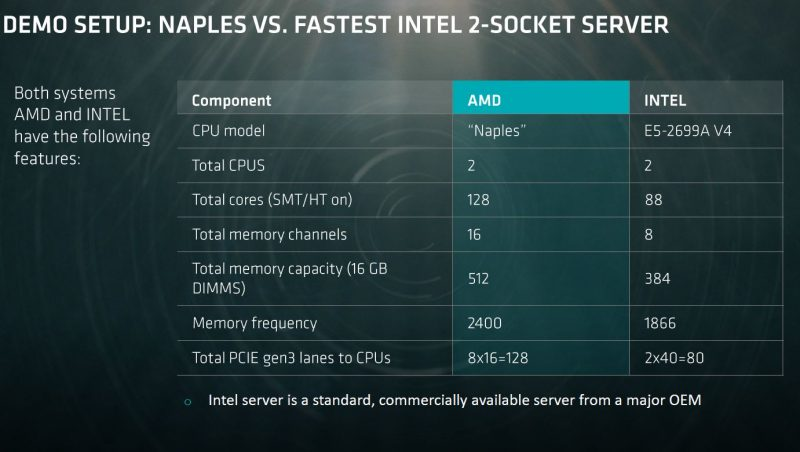 AMD Naples V Intel Broadwell EP