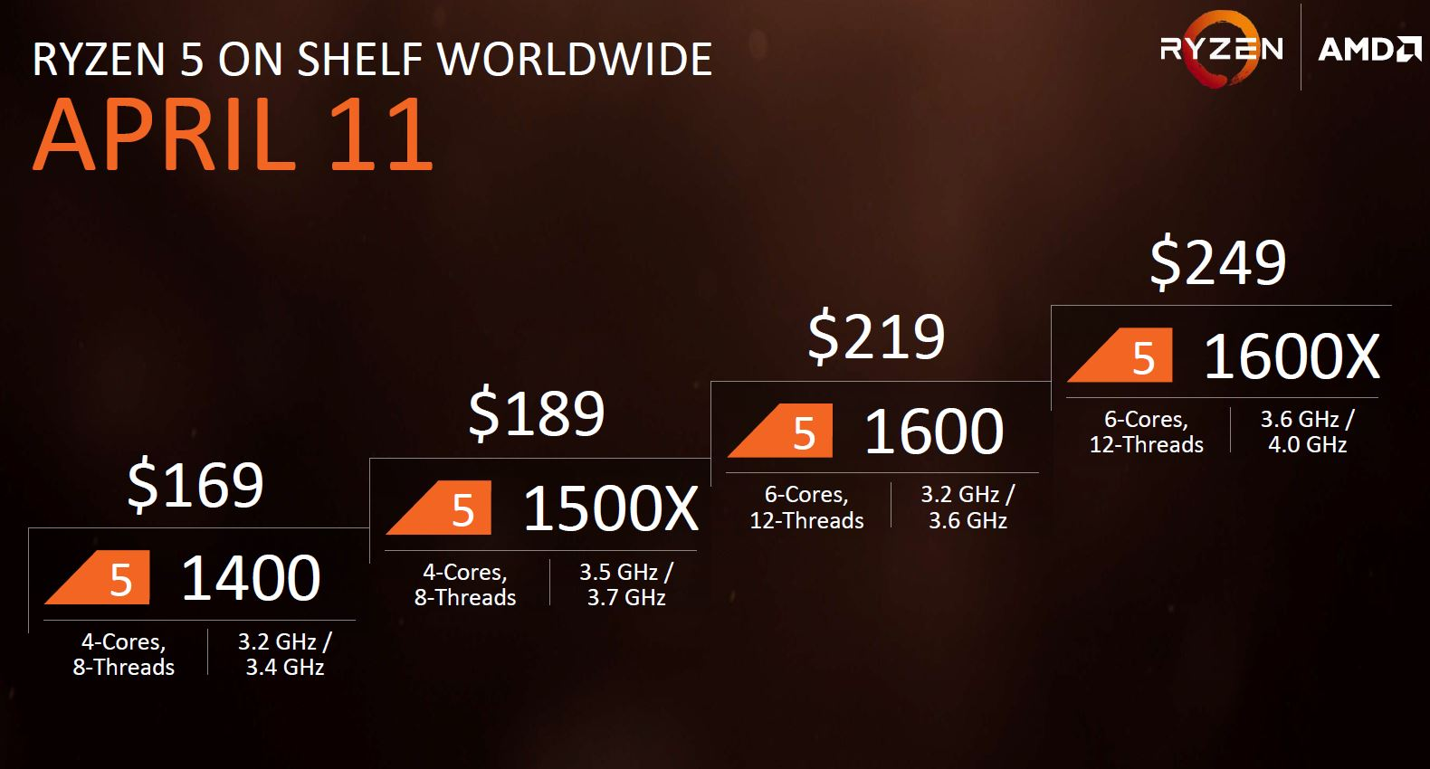 AMD Ryzen 5 Launch SKUs And Pricing