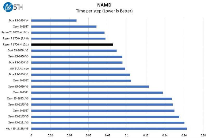 AMD Ryzen 7 1700 NAMD Benchmark