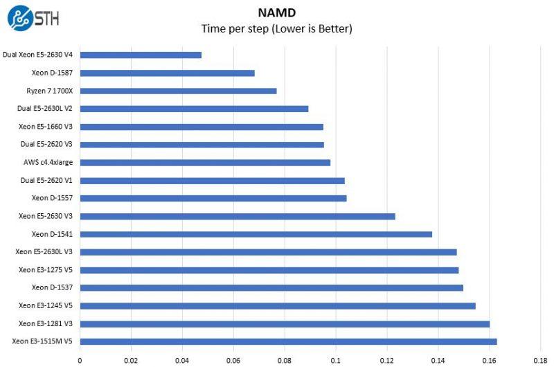 AMD Ryzen 7 1700X NAMD Benchmark