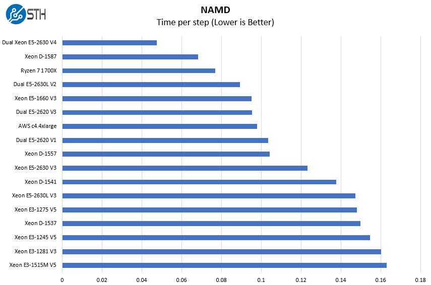 AMD Ryzen 7 1700X Python Linux Kernel Compile Benchmarks