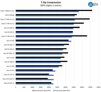 AMD Ryzen 7 1800X 7 Zip Compression Benchmark