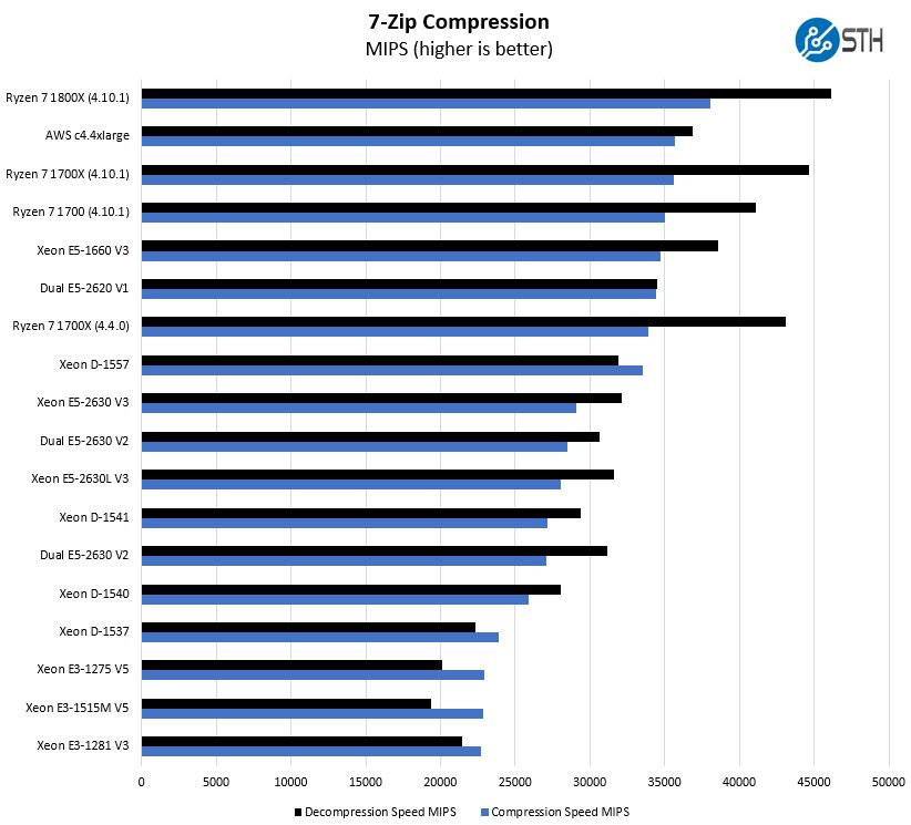 AMD Ryzen 7 1800X 7 Zip Compression Benchmark - ServeTheHome