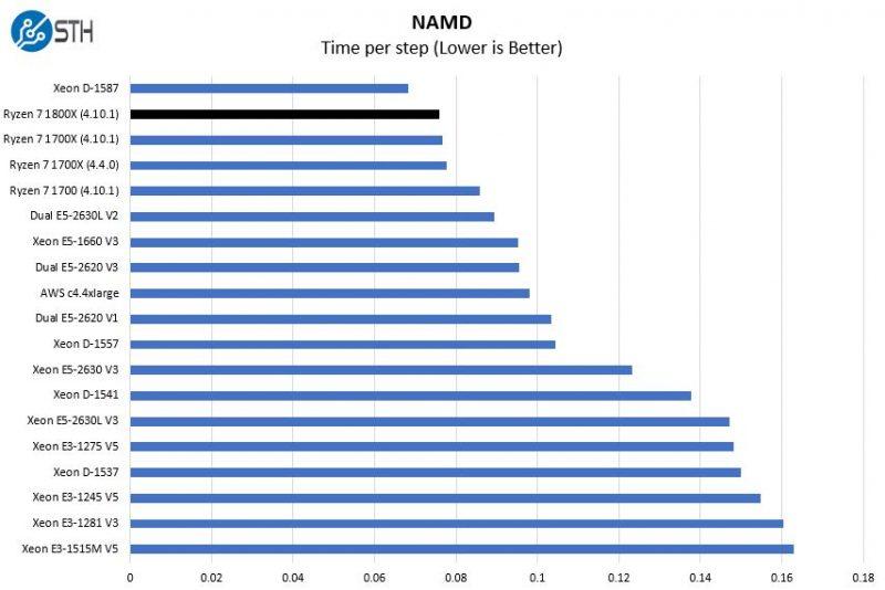 AMD Ryzen 7 1800X NAMD Benchmarks