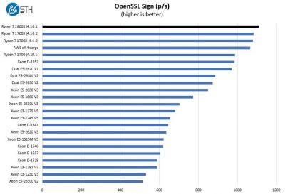 AMD Ryzen 7 1800X OpenSSL Sign Benchmark