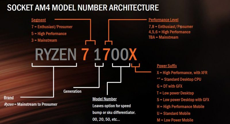 AMD Ryzen Sockert AM4 Model Numbers