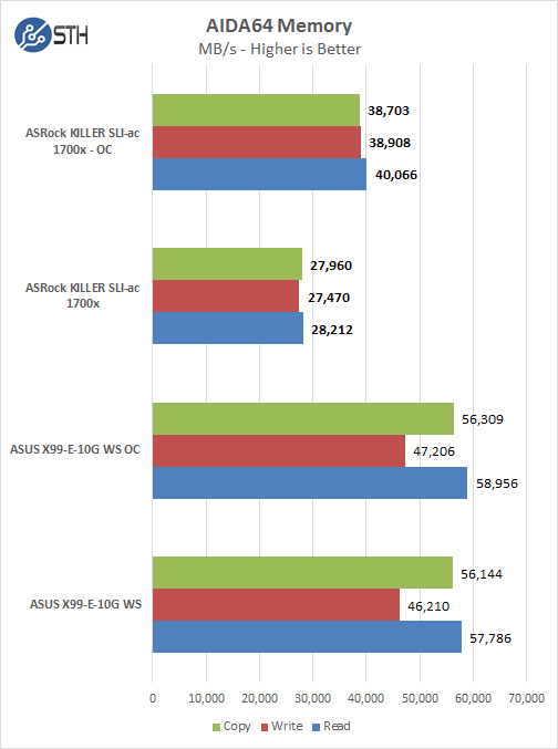 ASRock X370 KILLER SLIac AIDA64 Memory Test