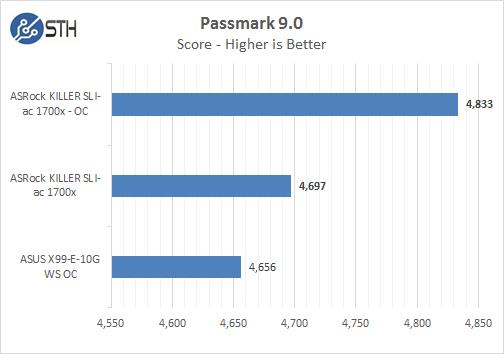 ASRock X370 KILLER SLIac Passmark 9