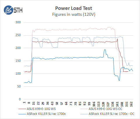 ASRock X370 KILLER SLIac Power Test