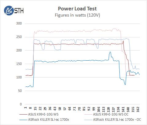 ASRock X370 KILLER SLIac Power Test