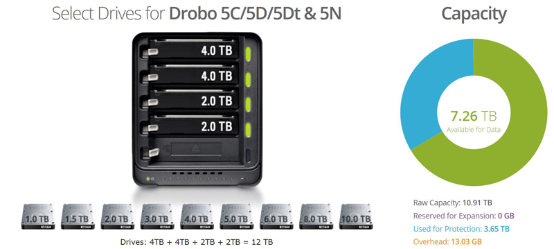 Drobo 5N2 Drive Capacity Calculator