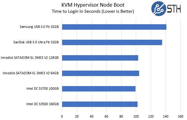 Innodisk SATADOM SL 3ME3 V2 128GB KVM Hypervisor Boot Time