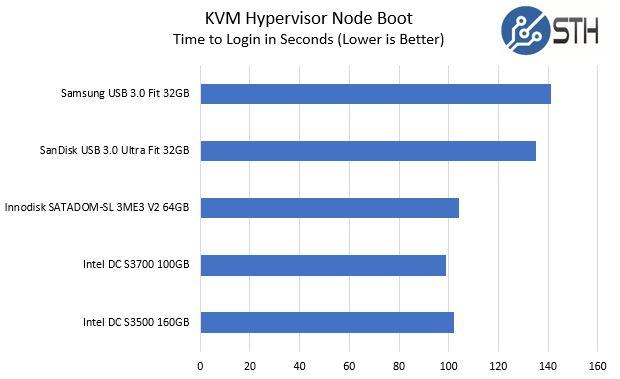 Innodisk SATADOM SL 3ME3 V2 64GB KVM Hypervisor Boot Time