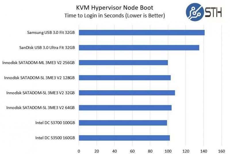 Innodisk SATADOM V USB V SSD KVM Hypervisor Node Boot Times