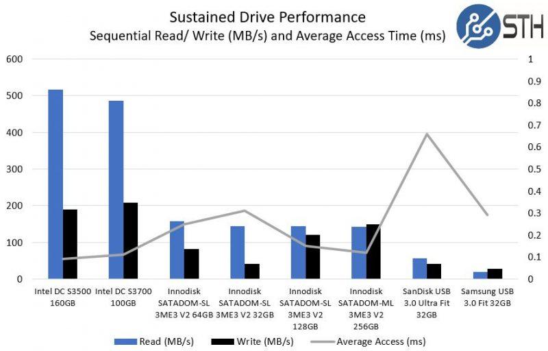 Innodisk SATADOM V USB V SSD Performance
