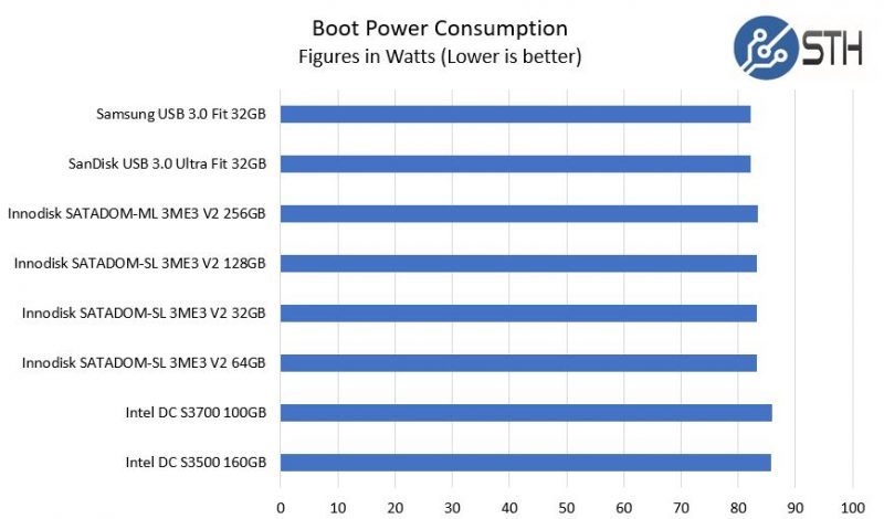 Innodisk SATADOM V USB V SSD Power Consumption