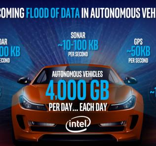 Intel Automobility