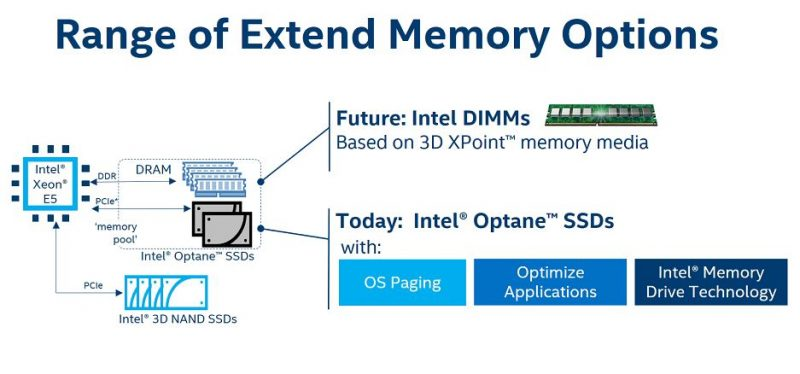 Intel Optane Extended Memory Options