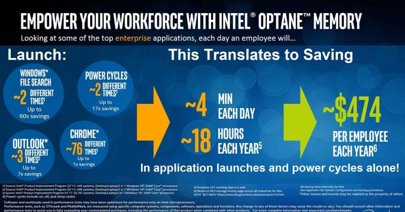 Intel Optane Memory 4 Minutes Saving Each Day